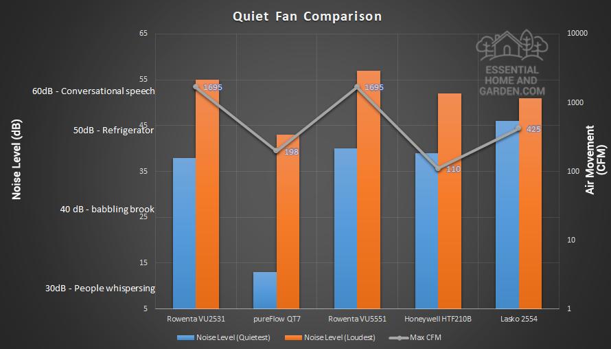 best quiet fan comparison