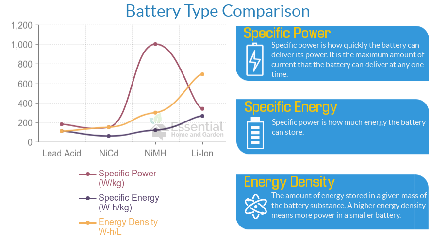 battery type comparison