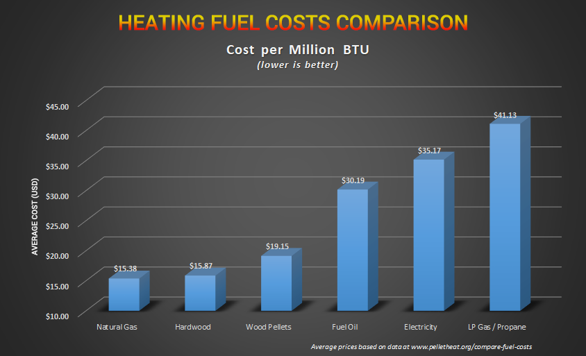 how much does it cost to run a pellet stove