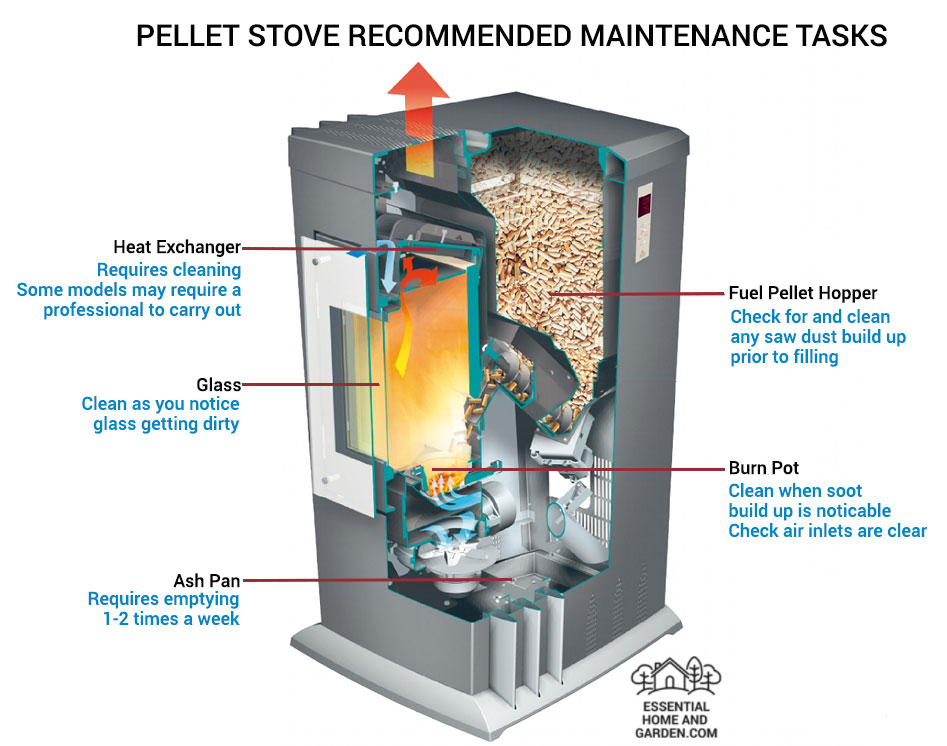 Best pellet stoves reviews and buying guide 2017 - Pellet stoves for small spaces set ...