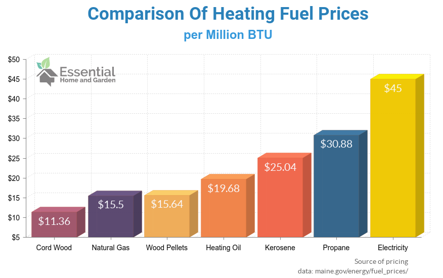 comparison of heating fuel prices