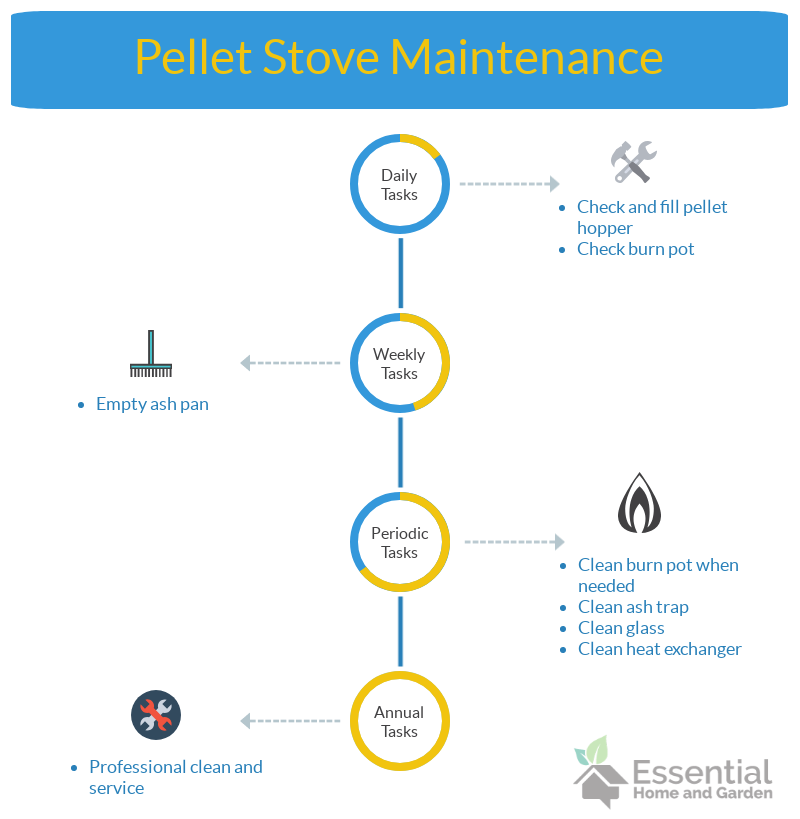 pellet stove maintenance tasks