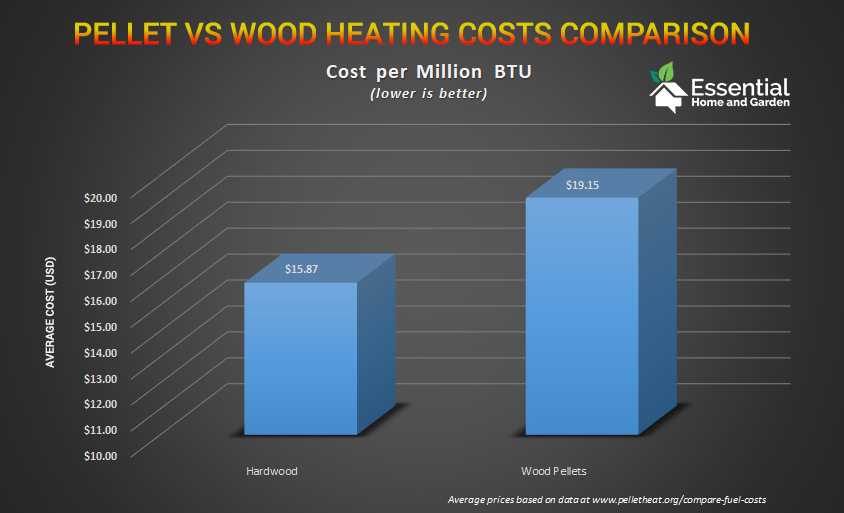 pellet stove vs wood stove operating costs