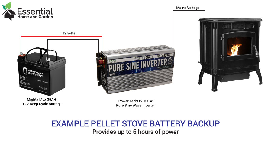 Battery Backup For Pellet Stoves 3 Ways To Keep The Heat On