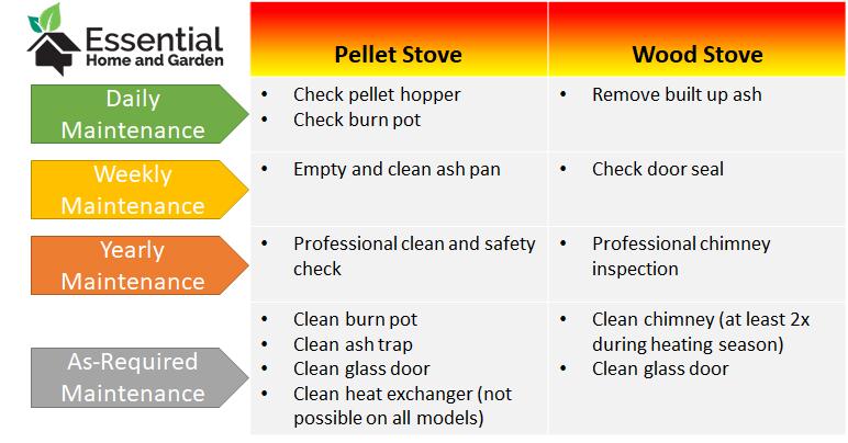 wood and pellet stove maintenance comparison