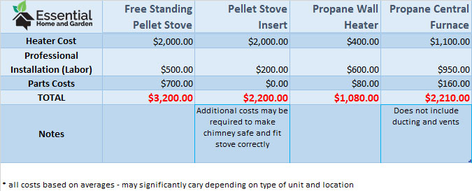 pellet stove vs propane installation costs