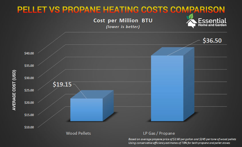 pellet stove vs propane heating cost