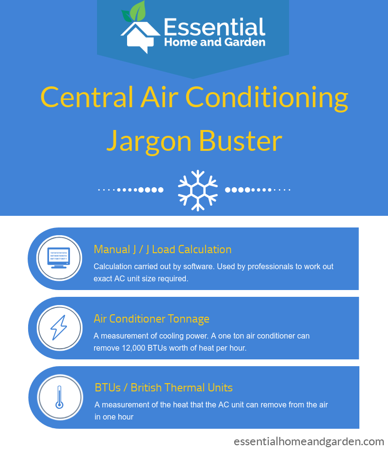 air con jargon buster