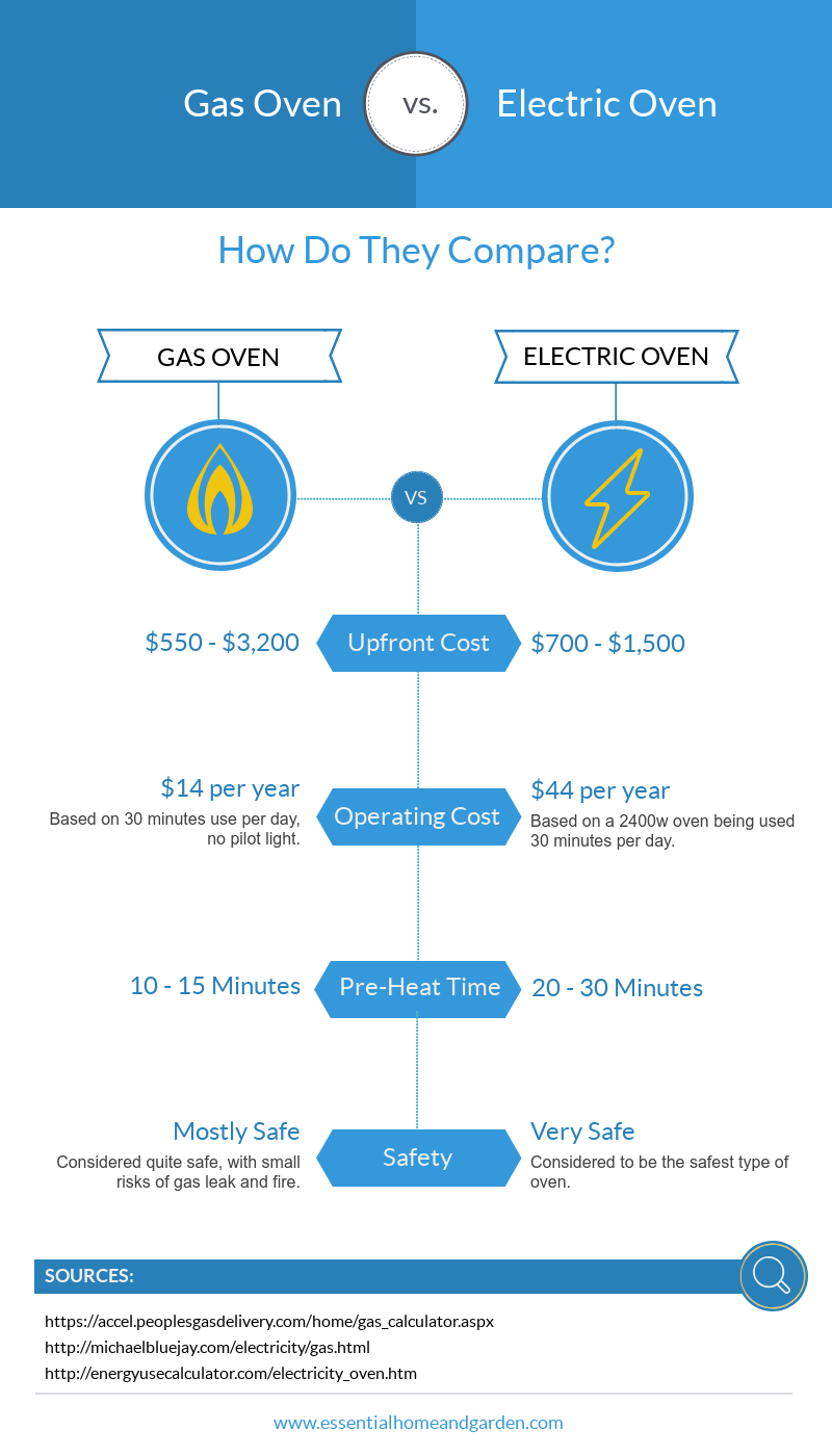 gas oven vs electric oven infographic