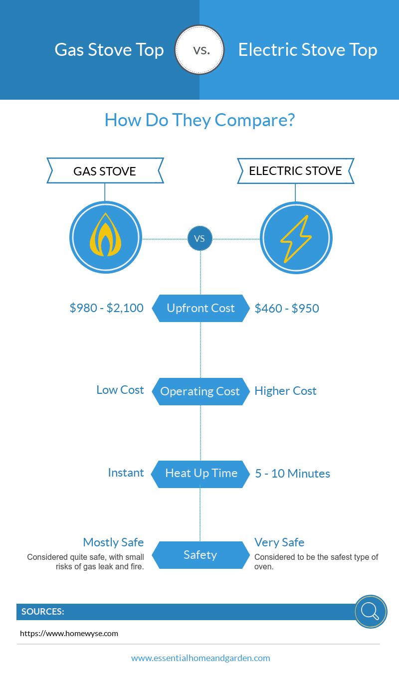 gas stove vs electric stove infographic