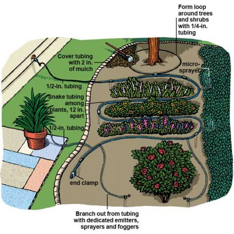 drip system for plants