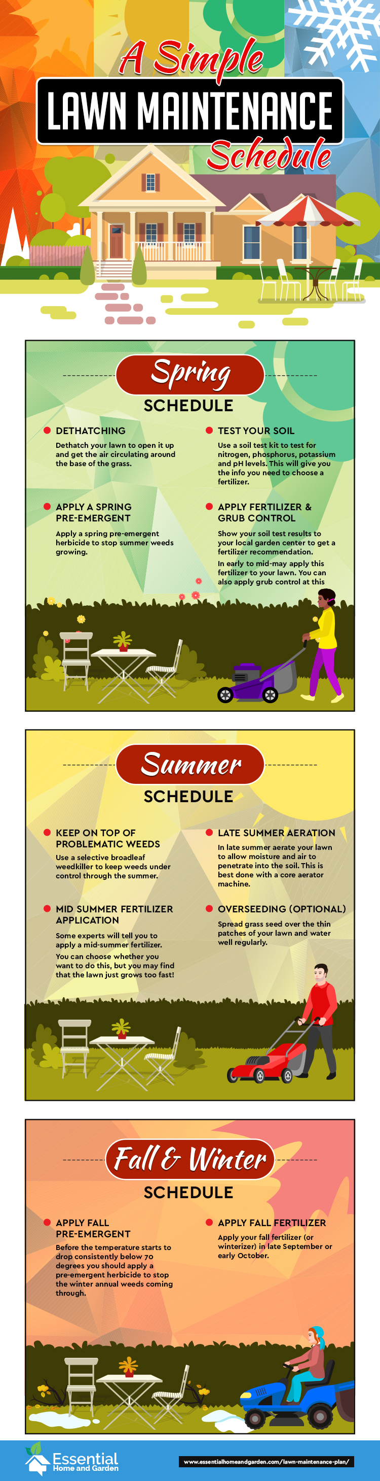 a simple lawn maintenance schedule infographic