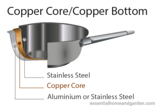 copper core cookware cross section