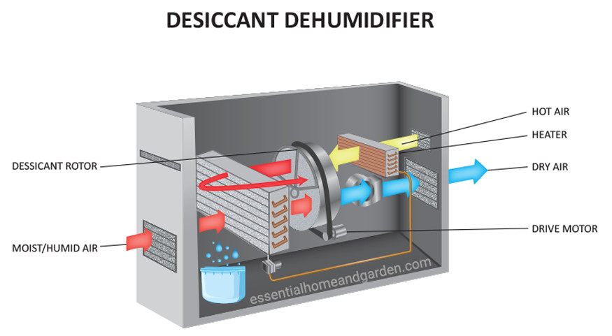 how a desiccant dehumidifier works