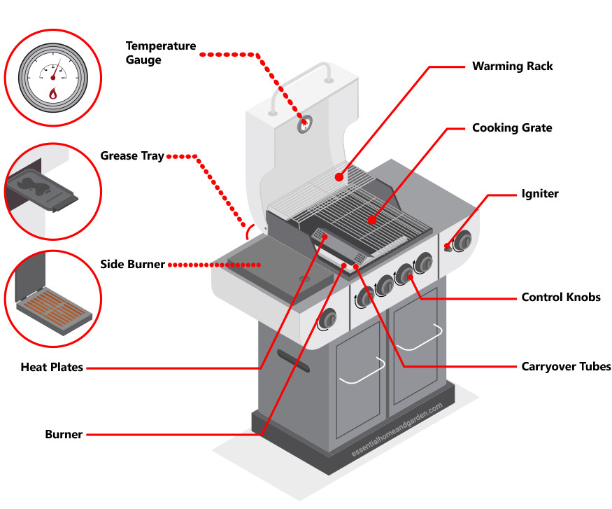 how a gas grill works