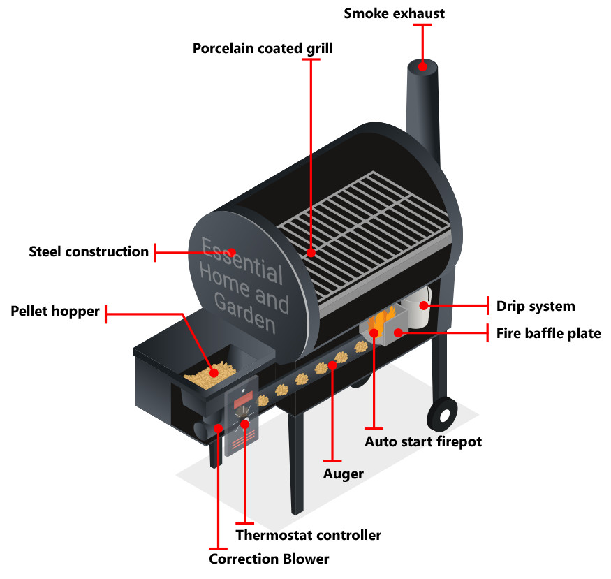 how a pellet smoker grill works