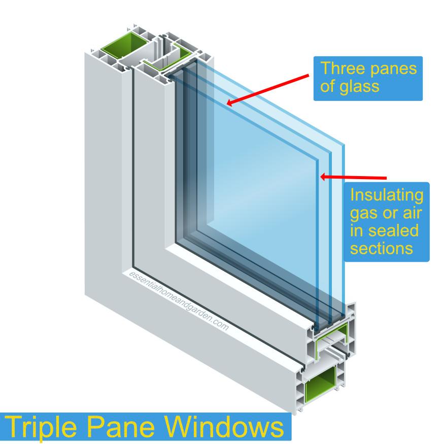 triple pane window construction