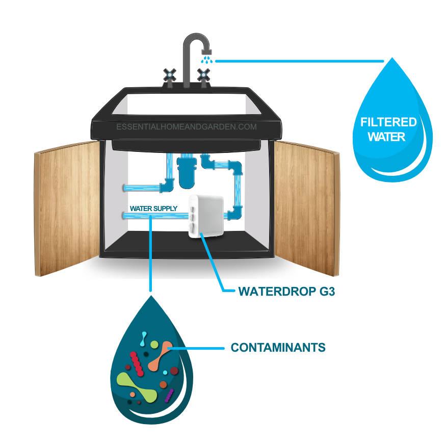 waterdrop filter under the sink