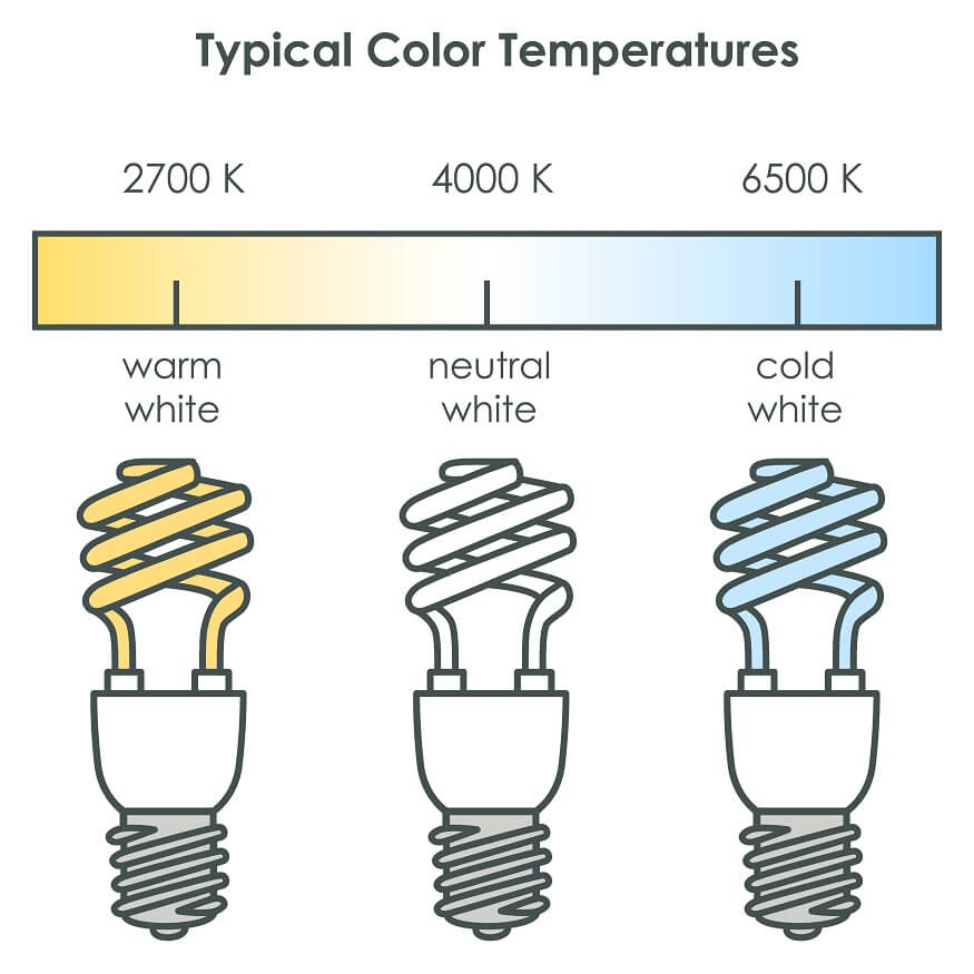 Color temperature of LED light bulbs
