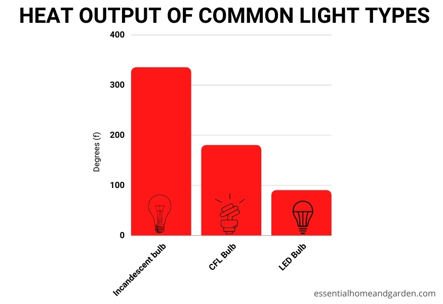 heat output of common light bulb types