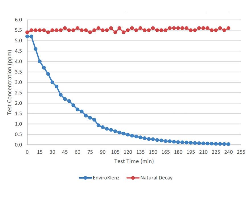 Enviroklenz UV Model Air Purifier performance results from Intertek