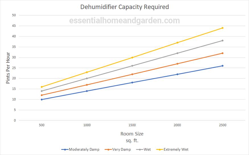 dehumidifier capacity chart